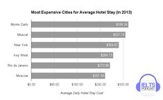 The chart below gives information about the most expensive cities for average hotel stay in 2013. http://www.ieltspodcast.com/ielts-academic-task-1-sample-question-graph-13?utm_term=academic&utm_content=bufferefa6b&utm_medium=social&utm_source=pinterest.com&utm_campaign=buffer
