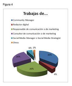Tarifas y sueldos Social Media España 2012