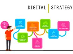 Digital Marketing Strategy Build your buyer personas. Identify your goals & the digital marketing tools you'll need. Evaluate your. Digital Marketing Strategy, Digital Marketing Trends, Online Marketing Strategies, Marketing Tactics, E-mail Marketing, Business Marketing, Social Media Marketing, Digital Trends, Mobile Marketing