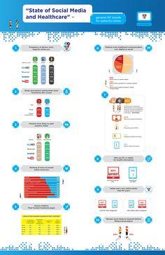 Social media in healthcare: Who do you trust #infographic | Websalute, e-santé, e-health, #hcsmeuit | Scoop.it