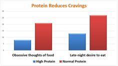 It's true! Protein really does reduce cravings for that not-so-good-for-you food that you might snack on during the day or late at night. Grab a protein-packed Muuna cottage cheese to help keep your cravings at bay: http://muuna.com/find-us/