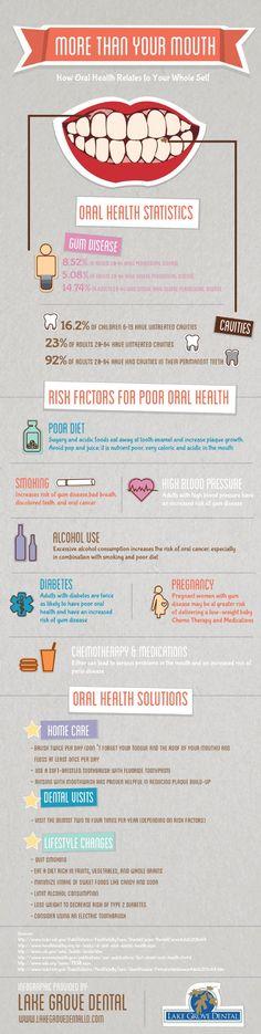 #Oral #Health #Statistics and Risk Factors - http://www.dentalhub.com.au/