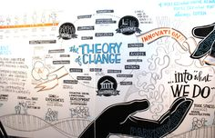 Snapshots from the final wall -   #graphicfacilitation # theoryofchange #afwi2013 #sensemaking