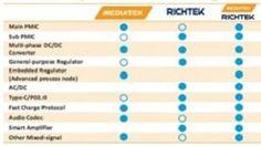 MediaTek-Richtek