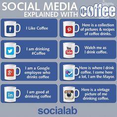 """[Social Media] """"Le café est un breuvage qui fait dormir quand on n'en prend pas."""" (Alphonse Allais). Petite étude amusante des mugs du monde des médias sociaux :)"""