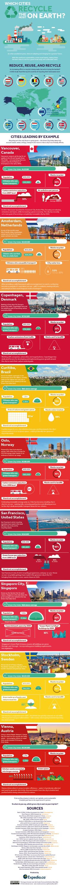 Which cities recycle the most on Earth #infographic #travel #recycling #eco