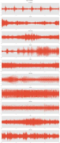 Urban Sound Classification using Neural Network We all got exposed to different sounds every day. Like the sound of car horns siren and music etc. How about teaching computer to classify such sounds automatically into categories!  In this blog post we will learn techniques to classify urban sounds into categories using machine learning. @tachyeonz