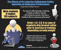 The effects of pre-exercise caffeïnated-coffee ingestion on endurance performance