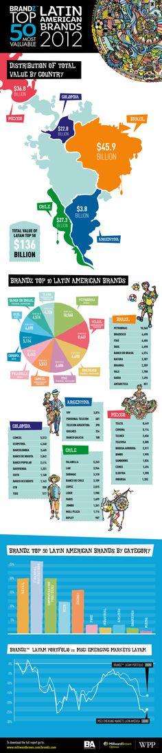 Top 50 Most Valuable Latin American Brands at a glance! #mrx  BrandZ by MillwardBrown