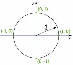 Unit Circle and many more concepts learning. Learn Math, Algebra 2, Math Concepts, Numeracy, Maths, Microsoft, The Unit, Shapes, Learning