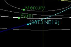 Diagram showing orbit of near-Earth asteroid 2013 NE19, which passes close to Earth on July 22, 2013.