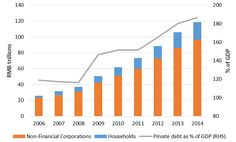 Chinese private debt is 6x larger than in 2007, having reached 150% of GDP in 2014  http://bru.gl/1PaJyoY