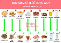 Jak zacząć jeść zdrowo Kobieceinspiracje.pl Healthy Cooking, Healthy Recipes, Healthy Food, Wellness, Health Eating, Food Facts, Yummy Eats, Fett, Healthy Lifestyle