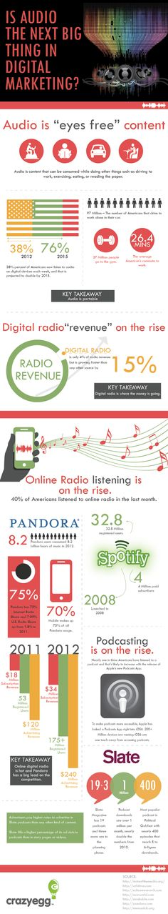 Encouraging infographic for podcasters! Audio Marketing - Why It Works - How its Growing - David Jackson - Podcast Consultant and Coach Inbound Marketing, Marketing Digital, Content Marketing, Internet Marketing, Online Marketing, Social Media Marketing, Marketing Guru, Marketing Strategies, Marketing Ideas