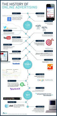 Historia de la Publicidad Online hasta el 2012
