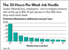 ObamaCare could cost an employer as much as $96.15 extra an hour past the 29th hour of work — or six times the going hourly wage.