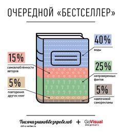 К сожалению, все чаще и чаще ожидания от громких книжных новинок не оправдываются... Совместно с Сергеем Королем (http://ctrl-c-writer.ru) выявили закономерность :) Сделано в production-студии http://GoVisual.ru.