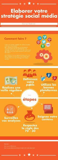#socialmedia | Élaborez votre stratégie sur les réseaux sociaux #strategy