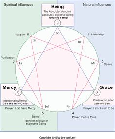 Zen, Yoga, Gurdjieff- perspectives on inner work: Being, Grace, and Mercy, part I- Being