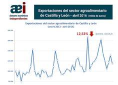 infografía de exportaciones del sector agroalimentario de Castilla y León en el mes de abril 2016 realizada por Javier Méndez Lirón para asesores económicos independientes