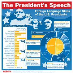 Foreign language skills of US Presidents
