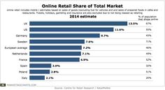 CentreRetailResearch-Online-Retail-Share-Total-Market-Mar2014