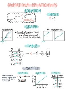 Proportional Relationships Notes, Reference Sheet, or Anchor Chart Handwritten pretty notes made on Notability app with iPad and Apple Pencil School Organization Notes, School Notes, Life Hacks For School, School Study Tips, Pretty Notes, Good Notes, 7th Grade Math, Ninth Grade, Seventh Grade