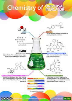 Chemistry of universal indicator, by @VCEasy