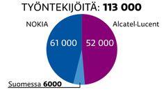 Verkkoyhtiö Nokia palasi Alcatel-Lucent-kaupan myötä Suomen suurimmaksi yritykseksi. Yle poimi muutaman esimerkin uudistuneen Nokian mittakaavasta.