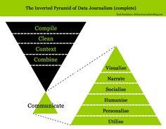 #Media inverted pyramid of #journalism #contentmarketing