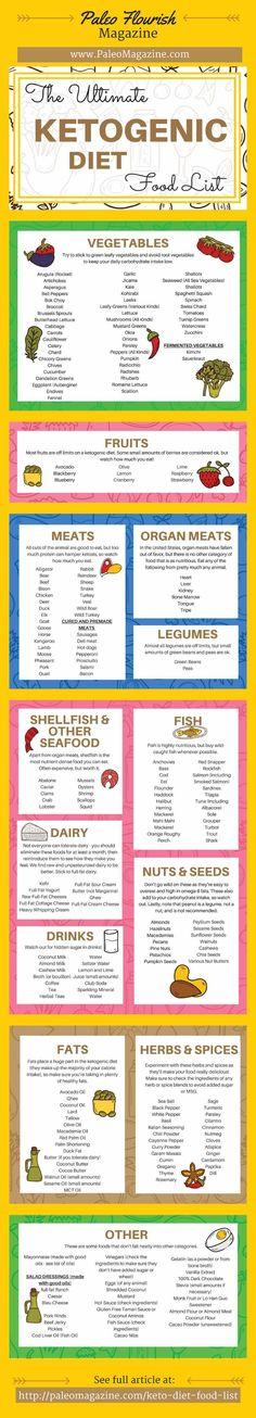 Ketogenic Diet Food List Infographic - http://paleomagazine.stfi.re/ketogenic-diet-food-list #ketogenic #keto