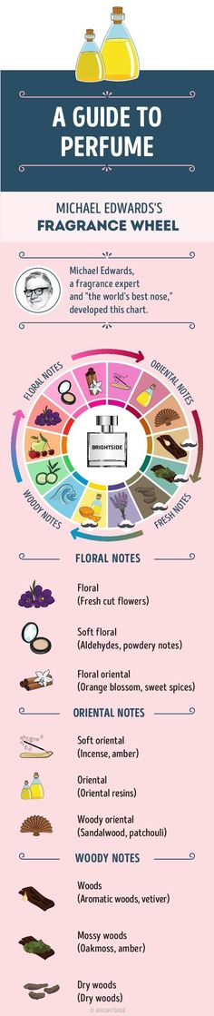 There's nothing more intimate and alluring than a good perfume. This invisible part of a woman's style influences how those around comprehend who she is, and it's therefore worth knowing at least something about all the different kinds of scent that are available. That's why Bright Side has prepared this concise guide for you that will help you find the best perfume to suit your character.