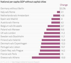 The Cologne Institute for Economic Research set out to see how GDP would be affected if a country had to cope without its capital city (link in German). Without London, Britain would be 11% poorer on a per capita basis. France would lose 15% of per capita income if it didn't have Paris, where its biggest companies, like Total, Renault, and Peugeot have their headquarters. Greece would take a 20% hit without Athens.