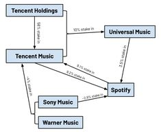 my attempt to make sense of this somewhat incestuous new music-industry landscape:pic.twitter.com/dF6LY4A513 Music Industry, Social Science, Make Sense, Economics, New Music, Technology, Business, Landscape, Future