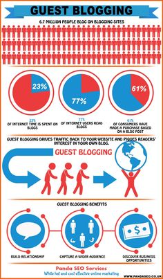 guest BLOG post infographic - Google Search