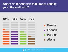 5 Consumer Survey, Survey Report, Shopping Mall, Shopping Center, Shopping Malls