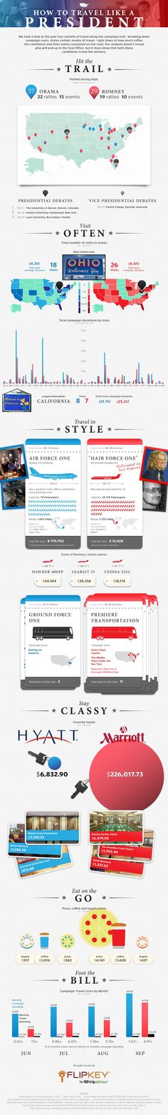 Travel-like-a-president-by-FlipKey: Cool infographics covering the travelling of Obama and Romney.
