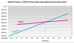When should you print digital vs offset?  Find out here.