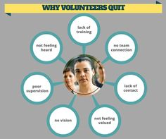 Why Volunteers Quit Gourmet Gift Baskets, Gourmet Gifts, Chocolate Gifts, Chocolate Lovers, Health Ministry, Youth Ministry, Teacher Appreciation Gifts, Volunteer Appreciation, Breakfast Basket