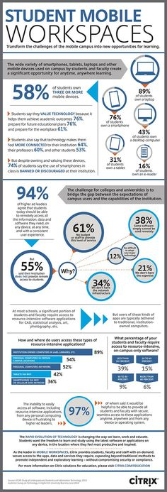 Educational infographic : Millennials Are Shaping the Mobile Workspace of the Future [#Infographic]