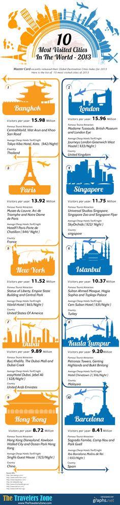 10 meest bezochte steden - 2013