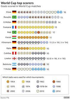 Miroslav Klose is the top scorer in World Cup history with 16 goals, ahead of the likes of Pele, Gerd Muller and Gary Lineker Football Love, Best Football Players, Sport Football, College Football, Brazilian Ronaldo, Soccer Art, World Cup Match, European Soccer, Iker Casillas