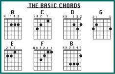 Acoustic Guitar Cord Chart - Acoustic Guitar Cord Chart , Line Guitar Lessons – Reading Guitar Chord Charts Basic Guitar Chords Chart, Guitar Notes Chart, Free Guitar Chords, Acoustic Guitar Notes, Guitar Scales Charts, Guitar Chords Beginner, Guitar For Beginners, Guitar Songs, Ukulele