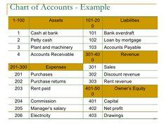 chart of accounts example - Szukaj w Google