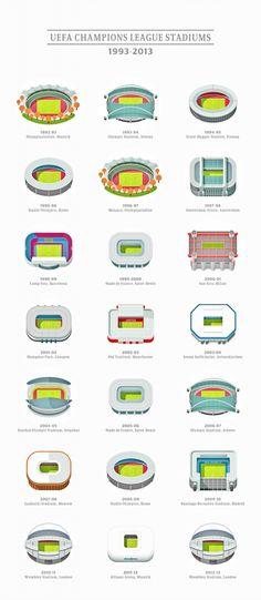 UEFA Champions League Stadiums