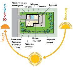 Ориентация дома относительно сторон света