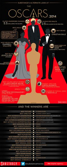 All the most important facts from the Oscars in one handy infographic
