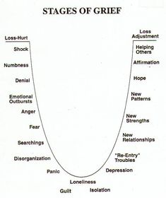 Stages of Grief. They're not as neat and tidy as this diagram (and will often occur in random order, multiple times, even after we think the grief is gone), but this is a good reminder of some of the associated feelings.