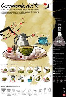 """Para este trabajo infográfico, se hizo una investigación de la temática elegida """"la ceremonia del té, cómo la experiencia de despertar los sentidos"""". Esto me ayudó a abordar estratégicamente el tema y así comenzar a construir la infografía."""