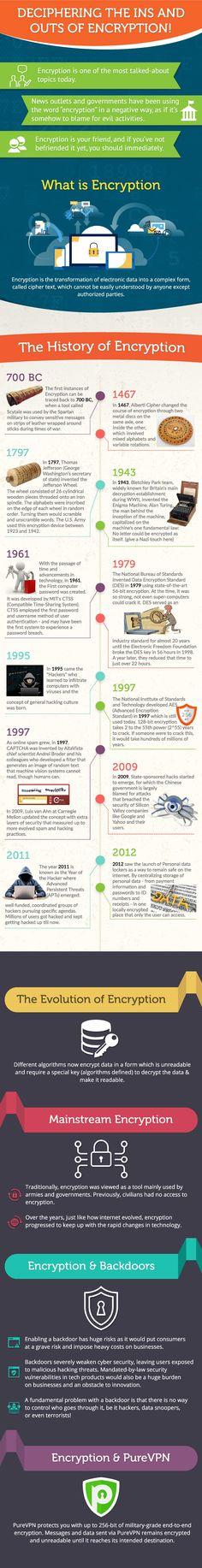 Encryption - Infographic!